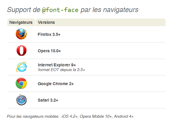 Version des navigateurs qui supportent @Font-face